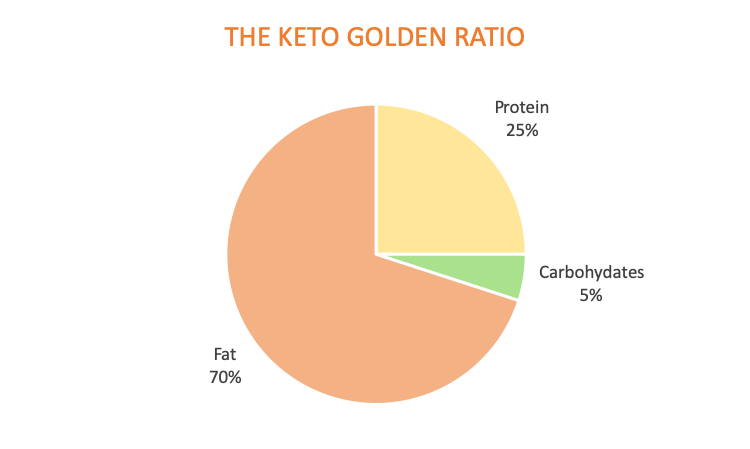 The keto golden ratio. 70% fat, 25% protein, 5% carbohydrates