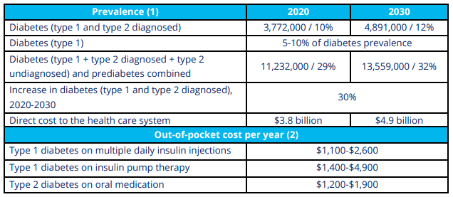 this table shows the facts about how many canadians have diabetes and how much it costs our health care system